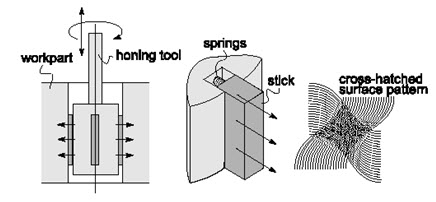 PT: LESSON 5  CUTTING TOOLS FOR FINISHING OPERATIONS