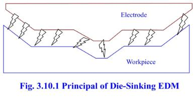 PT: LESSON 7  ELECTRICAL DISCHARGE MACHINING (EDM)