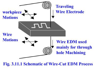 pt lesson 7 electrical discharge machining edm rh ecoursesonline iasri res in Wire EDM Machine arduino wire edm schematic