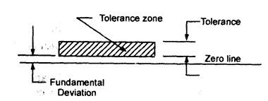 PT: LESSON 13  LIMITS, FITS AND TOLERANCE