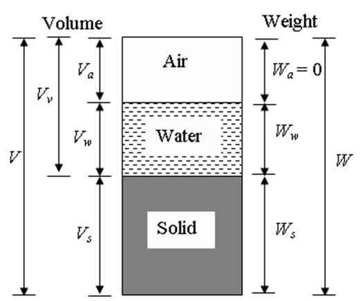 Module 1 Lesson 2 Fig.2.1(a)