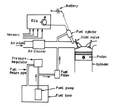 de 5 lesson 15 fuel supply systems ATV Fuel Pump Diagram