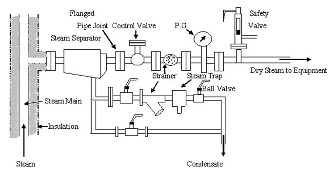 condensate control