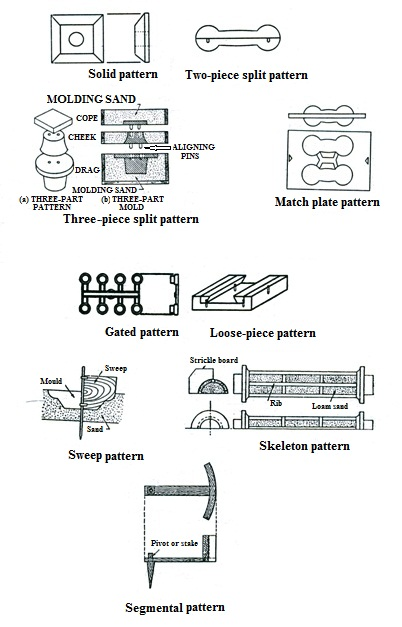 DE-1: Lesson 15  CARPENTRY AND PATTERN MAKING, MOULD