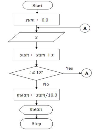Write An Algorithm And Draw Flowchart To Find Square Root Of Number: image023.jpg,Chart