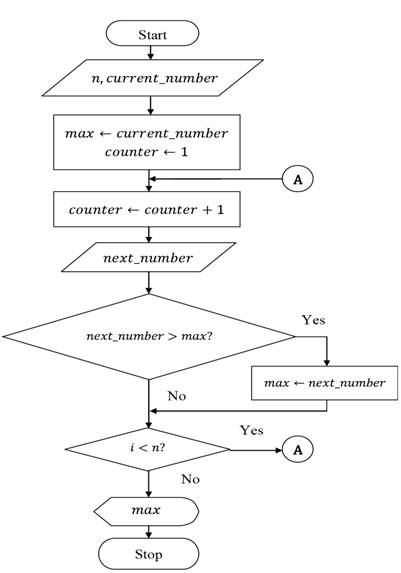 Flowchart To Find The Square Root Of A Number: image010.jpg,Chart