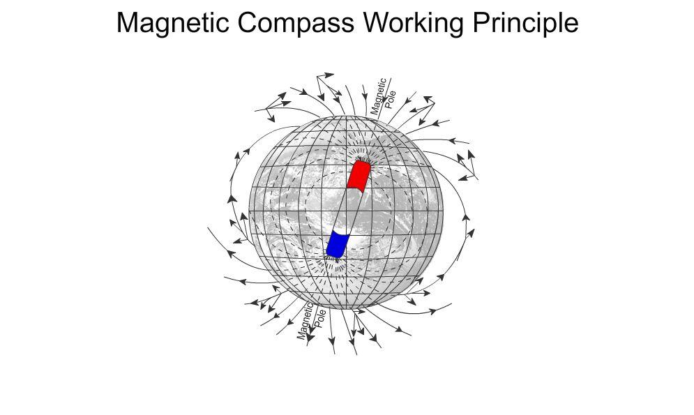 Feg 311 Magnetic Compass