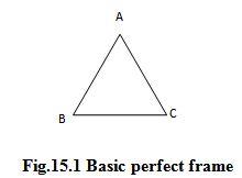 Module 5 Lesson 15 Fig.15.1