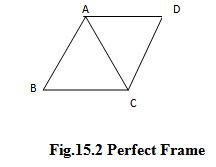 Module 5 Lesson 15 Fig.15.2