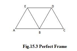 Module 5 Lesson 15 Fig.15.3