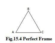 Module 5 Lesson 15 Fig.15.4