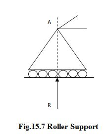 Module 5 Lesson 15 Fig.15.7