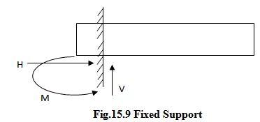Module 5 Lesson 15 Fig.15.9
