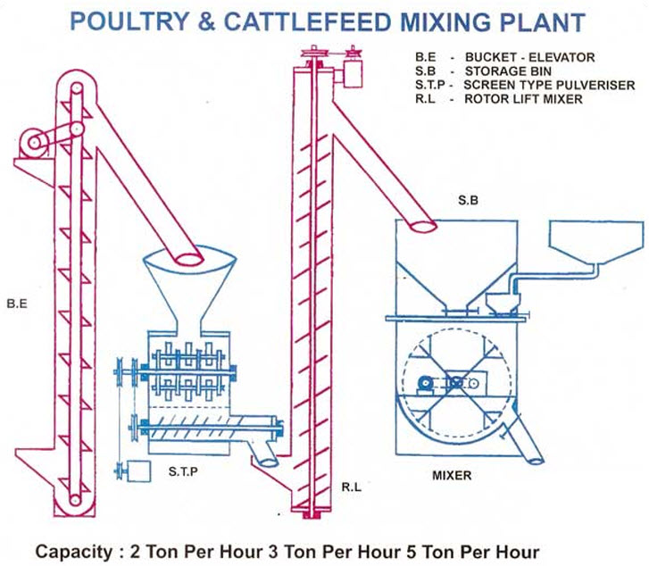 Poultry Production and Hatchery Management: Poultry and cattle feed
