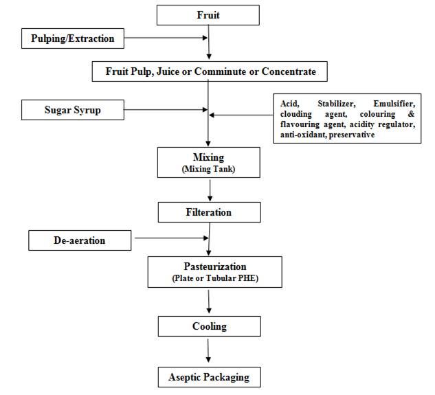 Fig  27 1 Process Flow Diagram Forthe Manufacture Of