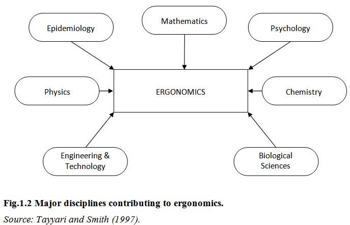Lesson 1 Fig.1.2 Major disciplines contributing to ergonomics