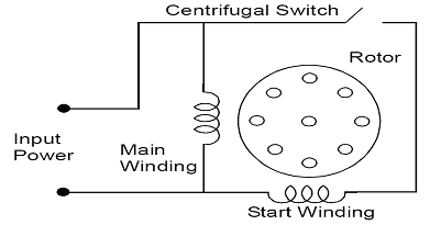 what are the applications of single phase induction motor